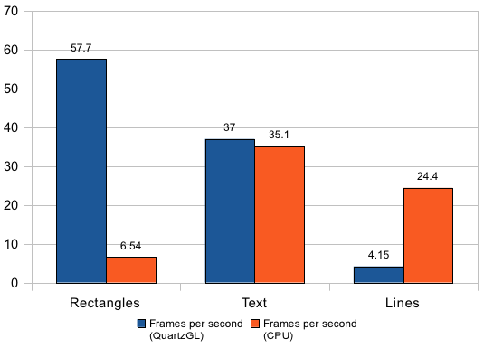 Mac QuartzGL (2D drawing on the graphics card) performance